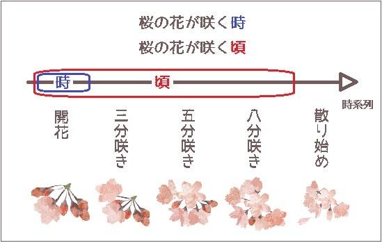 時」と「頃」の違い | 毎日のんびり日本語教師